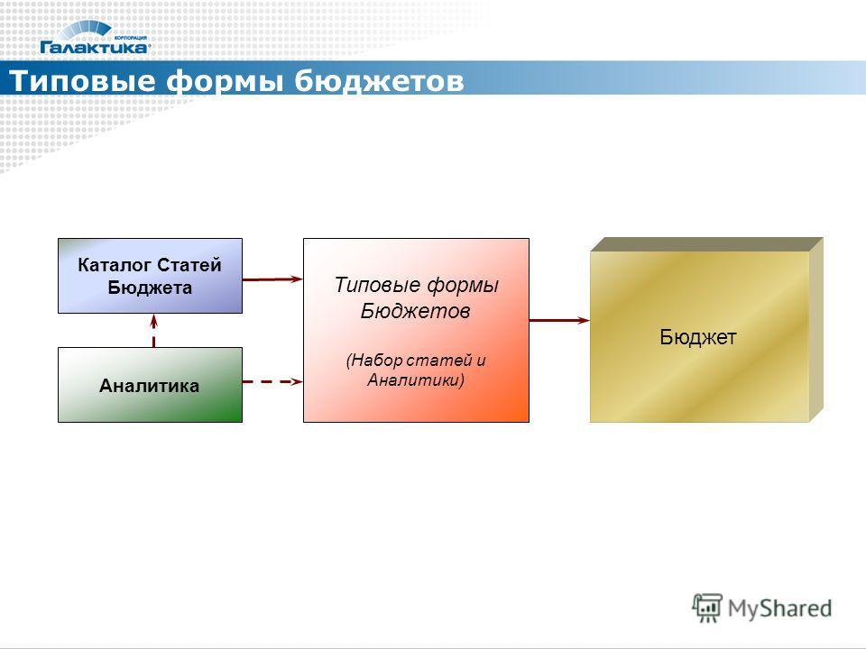 Типовые формы бюджетов Каталог Статей Бюджета Аналитика Типовые формы Бюджетов (Набор статей и Аналитики) Бюджет
