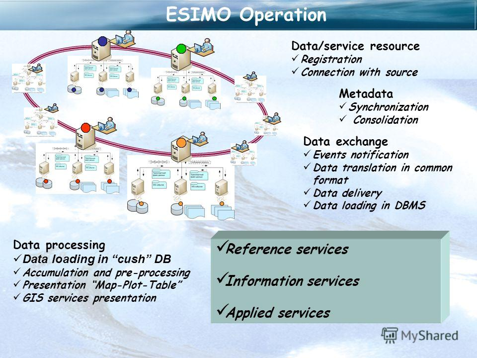 Сквозная схема функционирования ЕСИМОESIMO Operation Metadata Synchronization Consolidation Data exchange Events notification Data translation in common format Data delivery Data loading in DBMS Data processing Data loading in cush DB Accumulation an