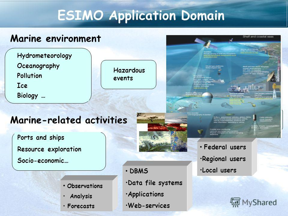 ESIMO Application Domain Hydrometeorology Oceanography Pollution Ice Biology … Hazardous events Marine environment Marine-related activities Ports and ships Resource exploration Socio-economic… Exploration of mineral resources Observations Analysis F