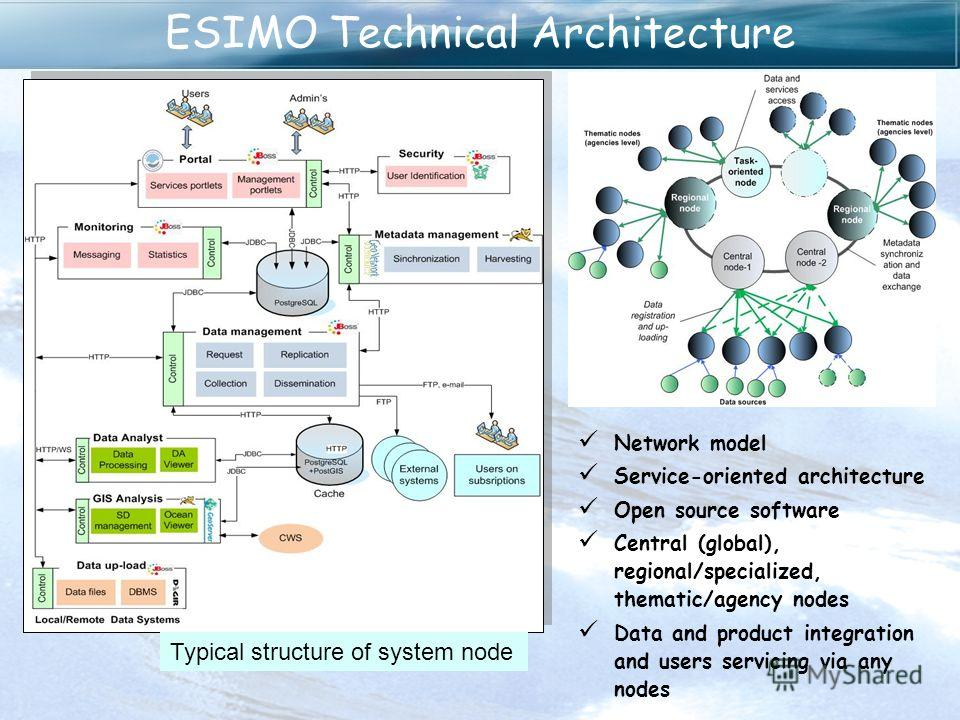ESIMO Technical Architecture Typical structure of system node Network model Service-oriented architecture Open source software Central (global), regional/specialized, thematic/agency nodes Data and product integration and users servicing via any node