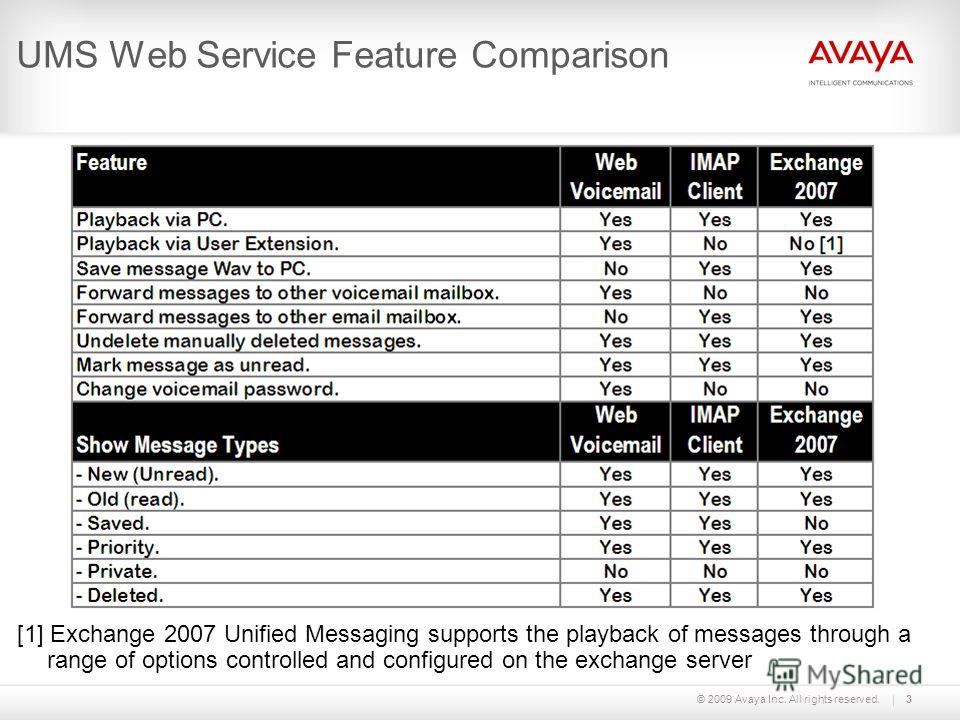 © 2009 Avaya Inc. All rights reserved.3 UMS Web Service Feature Comparison [1] Exchange 2007 Unified Messaging supports the playback of messages through a range of options controlled and configured on the exchange server