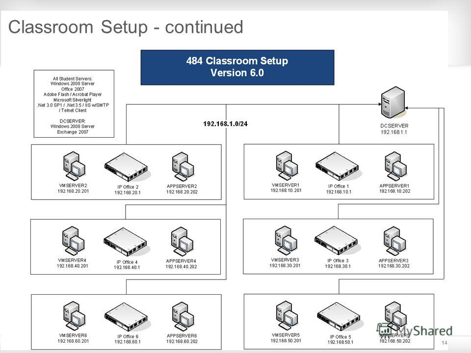 © 2009 Avaya Inc. All rights reserved.14 Classroom Setup - continued