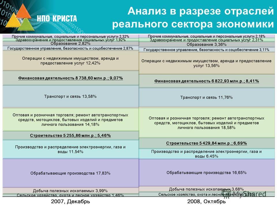 Анализ в разрезе отраслей реального сектора экономики