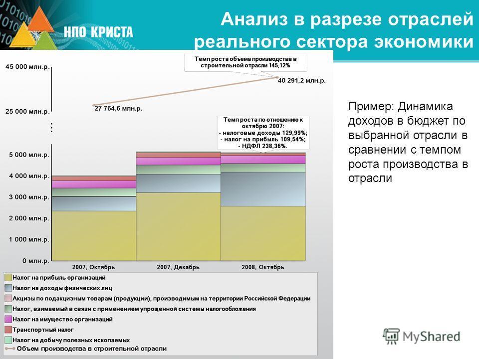 Пример: Динамика доходов в бюджет по выбранной отрасли в сравнении с темпом роста производства в отрасли