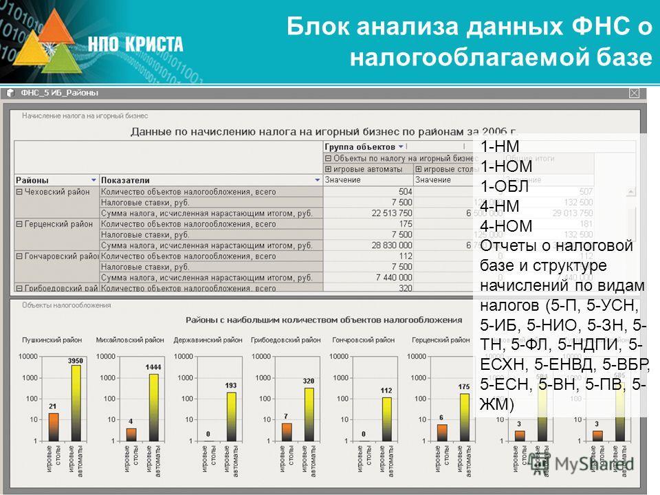 Блок анализа данных ФНС о налогооблагаемой базе 1-НМ 1-НОМ 1-ОБЛ 4-НМ 4-НОМ Отчеты о налоговой базе и структуре начислений по видам налогов (5-П, 5-УСН, 5-ИБ, 5-НИО, 5-ЗН, 5- ТН, 5-ФЛ, 5-НДПИ, 5- ЕСХН, 5-ЕНВД, 5-ВБР, 5-ЕСН, 5-ВН, 5-ПВ, 5- ЖМ)