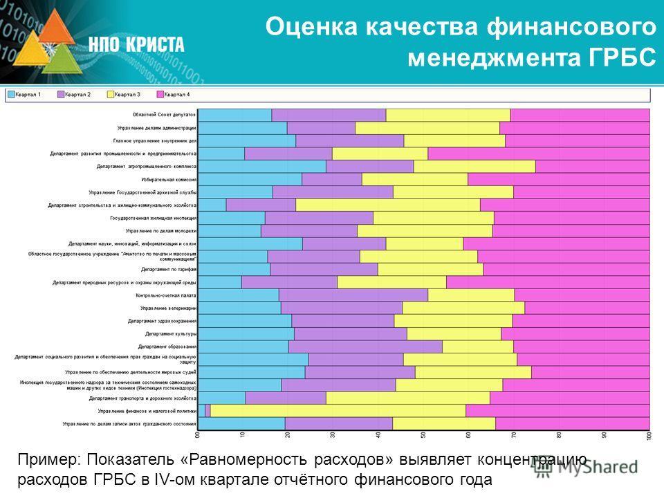 Оценка качества финансового менеджмента ГРБС Пример: Показатель «Равномерность расходов» выявляет концентрацию расходов ГРБС в IV-ом квартале отчётного финансового года
