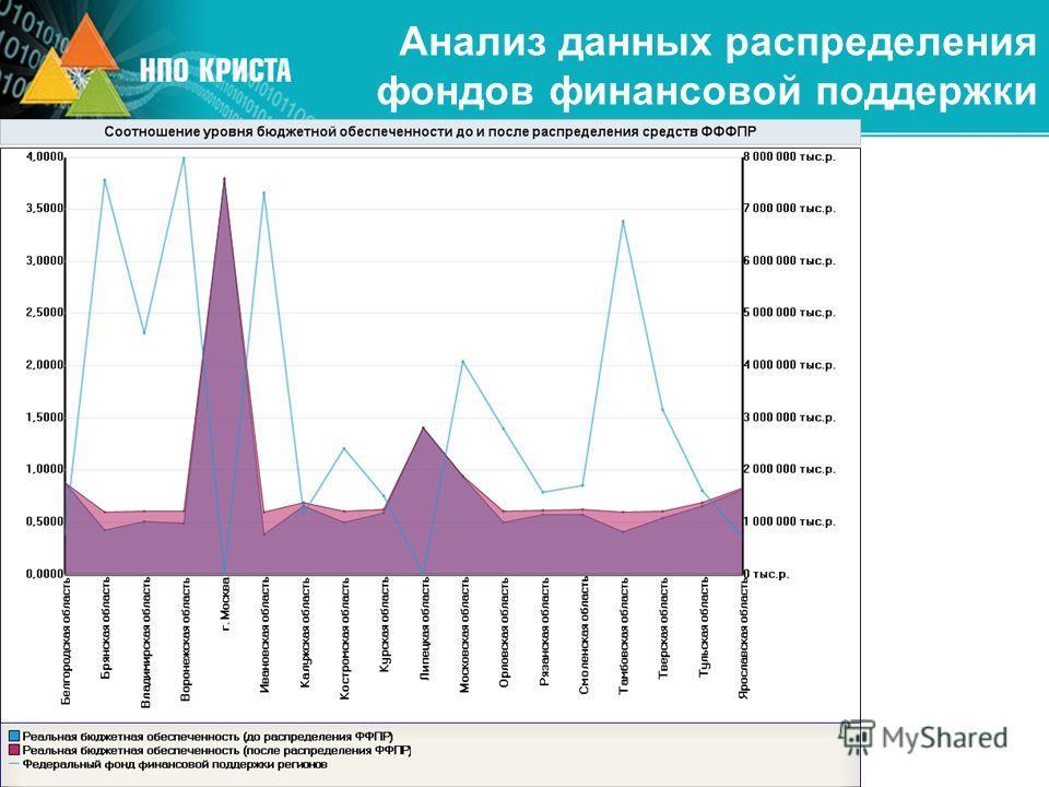 Анализ данных распределения фондов финансовой поддержки