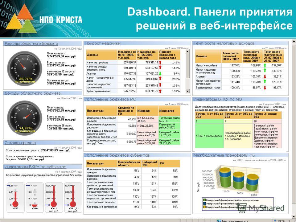 Dashboard. Панели принятия решений в веб-интерфейсе