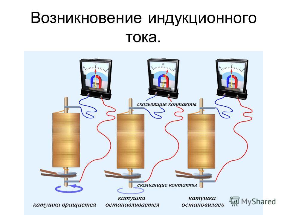 Возникновение индукционного тока.