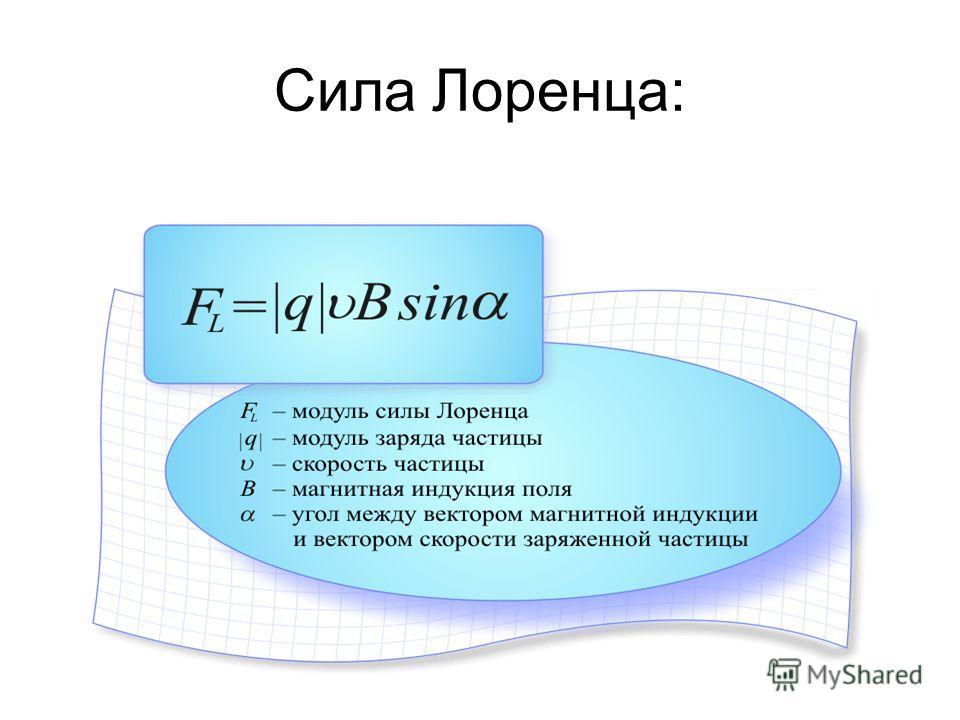 Сила Лоренца: