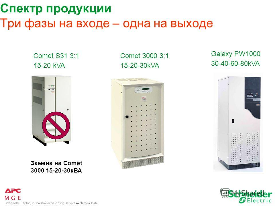 Schneider ElectricCritical Power & Cooling Services – Name – Date ИСТОРИЯ КОМПАНИИ 2000 1964 1996 2005 LBO 2007