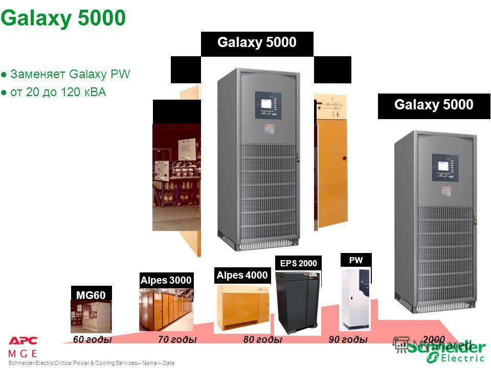 All content in this presentation is protected – © 2008 American Power Conversion Corporation Galaxy 5000 – новый инновационный продукт от MGE UPS Systems. Новый уровень совершенства, качества и надежности Ххарактеристики, превосходящие требования рын