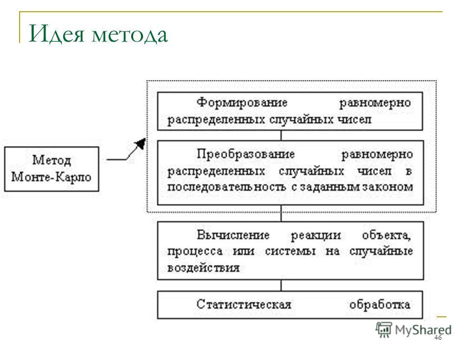 46 Идея метода