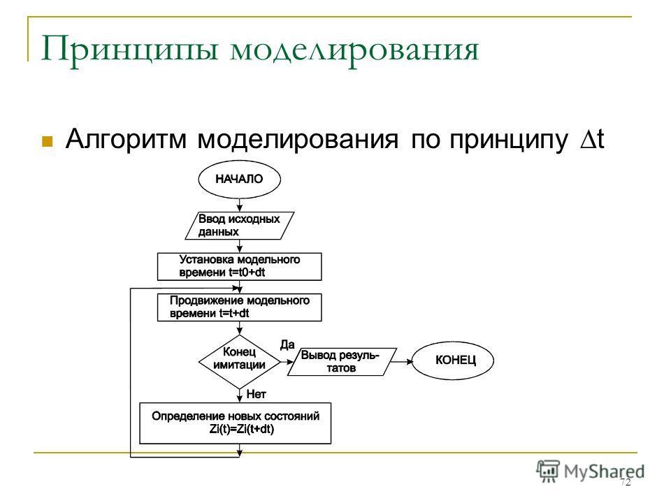 72 Принципы моделирования Алгоритм моделирования по принципу t
