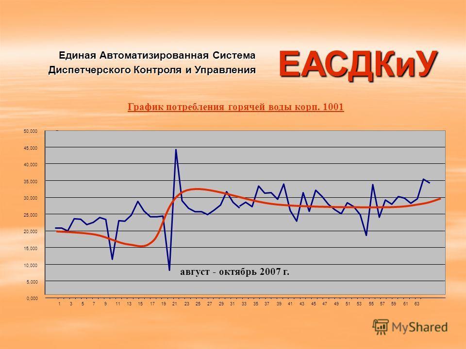 График потребления горячей воды корп. 1001 Единая Автоматизированная Система Диспетчерского Контроля и Управления ЕАСДКиУ