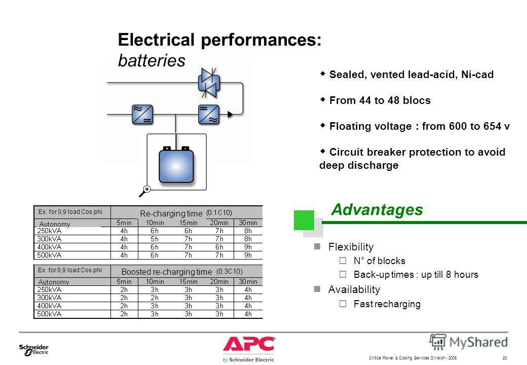 Critical Power & Cooling Services Division - 2008 23 Electrical performances: batteries Flexibility N° of blocks Back-up times : up till 8 hours Availability Fast recharging w Sealed, vented lead-acid, Ni-cad w From 44 to 48 blocs w Floating voltage