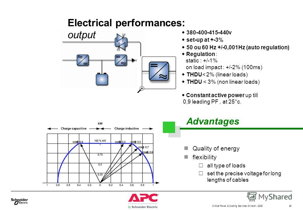 Critical Power & Cooling Services Division - 2008 25 Electrical performances: output Quality of energy flexibility all type of loads set the precise voltage for long lengths of cables 380-400-415-440v set-up at +-3% 50 ou 60 Hz +/-0,001Hz (auto regul