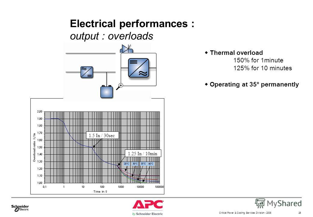 Critical Power & Cooling Services Division - 2008 26 Electrical performances : output : overloads Thermal overload 150% for 1minute 125% for 10 minutes Operating at 35° permanently 1.25 In / 10min 1.5 In / 30sec