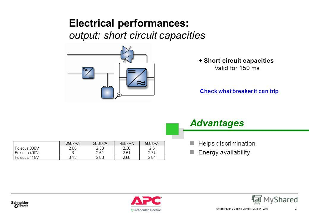 Critical Power & Cooling Services Division - 2008 27 Electrical performances: output: short circuit capacities Short circuit capacities Valid for 150 ms Check what breaker it can trip Advantages Helps discrimination Energy availability