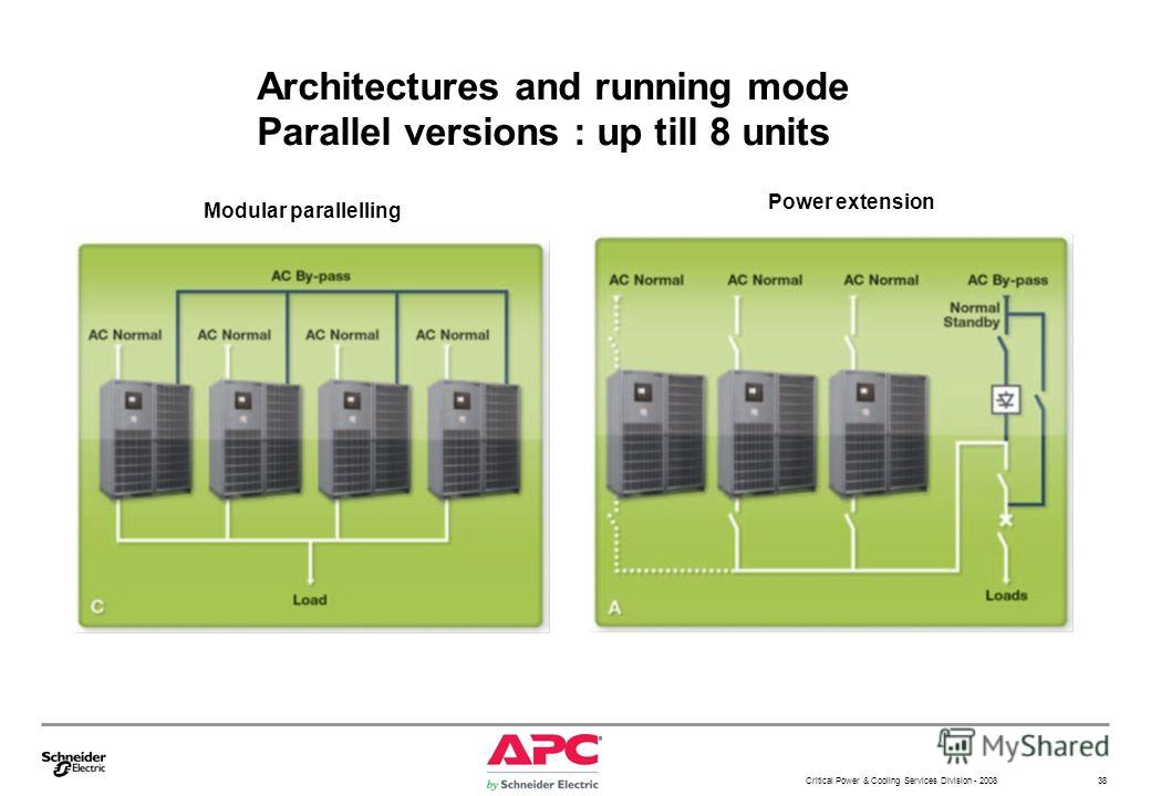 Critical Power & Cooling Services Division - 2008 38 Architectures and running mode Parallel versions : up till 8 units Modular parallelling Power extension