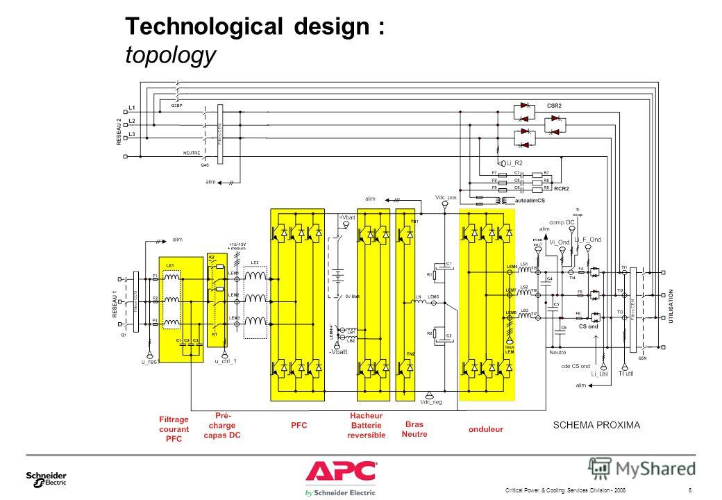 Critical Power & Cooling Services Division - 2008 6 Technological design : topology
