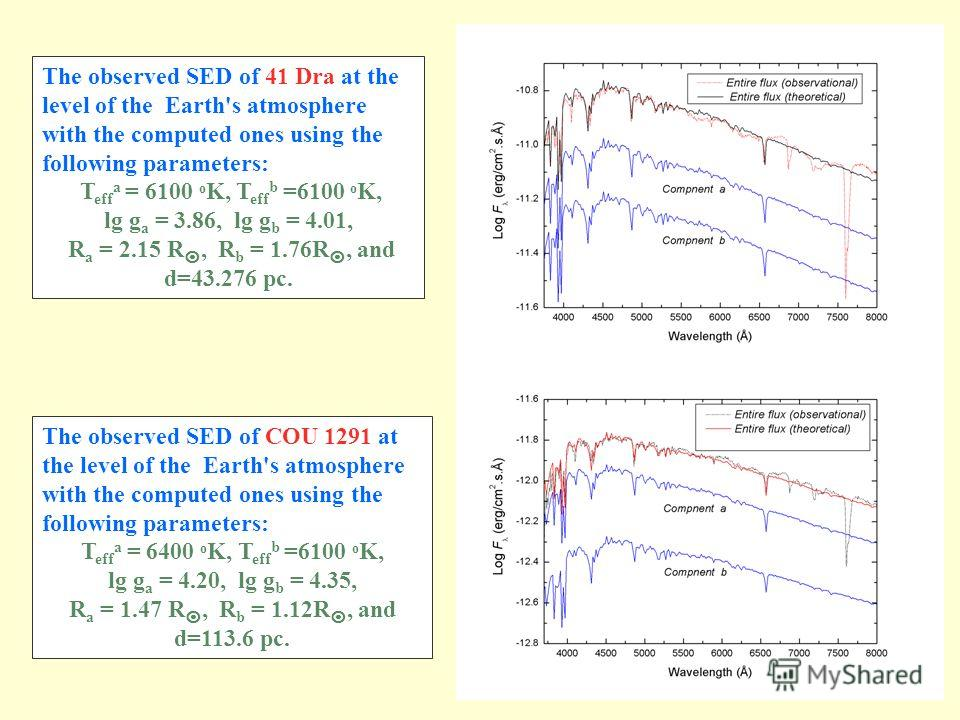 Speckle interferometric results: orbital elements, magnitude differences and absolute magnitudes. Atmospheres Modeling Spectrophotometric results: BVR magnitudes, (B-V ) color indices, entire SEDs and spectral types. Individual SED Luminosities Effec
