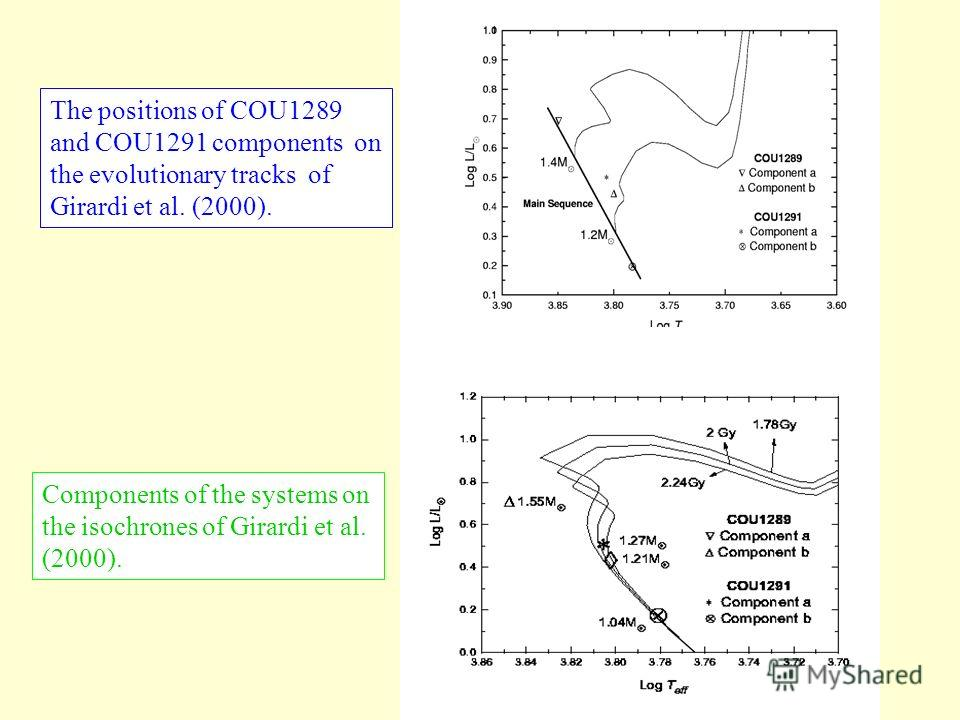 Components of the systems on the isochrones of Girardi et al. (2000). The positions of 40Dra and 41Dra components on the evolutionary tracks of Girardi et al. (2000).