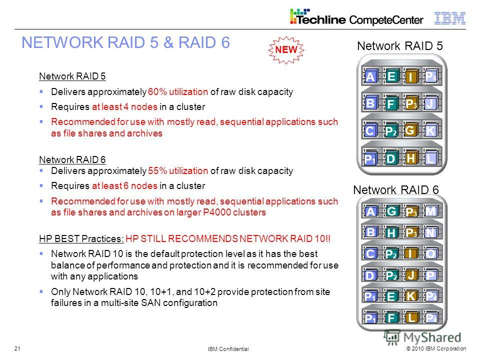 © 2010 IBM Corporation IBM Confidential 21 Network RAID 5 Delivers approximately 60% utilization of raw disk capacity Requires at least 4 nodes in a cluster Recommended for use with mostly read, sequential applications such as file shares and archive