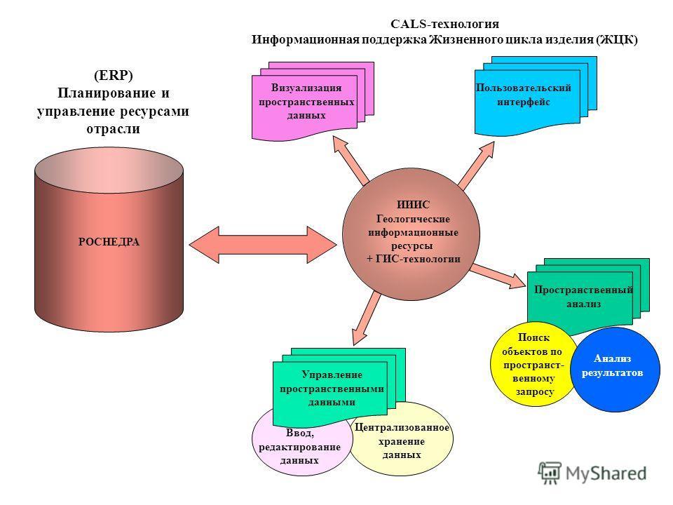 Визуализация пространственных данных Пользовательский интерфейс Управление пространственными данными Ввод, редактирование данных Централизованное хранение данных ИИИС Геологические информационные ресурсы + ГИС-технологии РОСНЕДРА (ERP) Планирование и