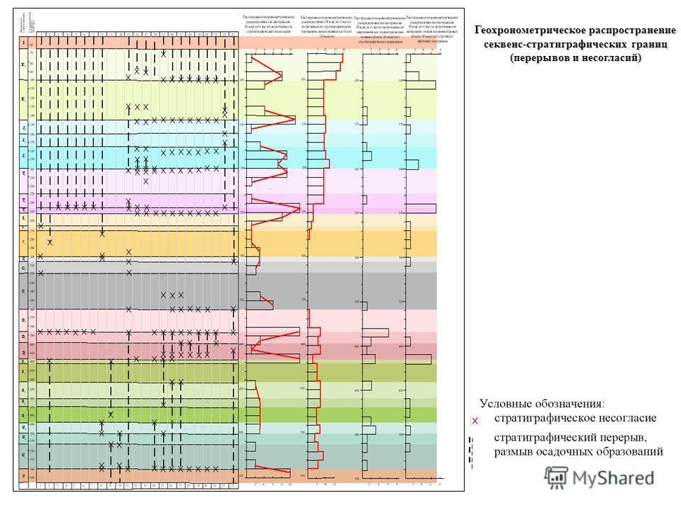 Геохронометрическое распространение секвенс-стратиграфических границ (перерывов и несогласий)