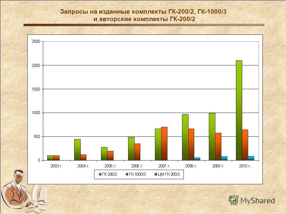 Запросы на изданные комплекты ГК-200/2, ГК-1000/3 и авторские комплекты ГК-200/2