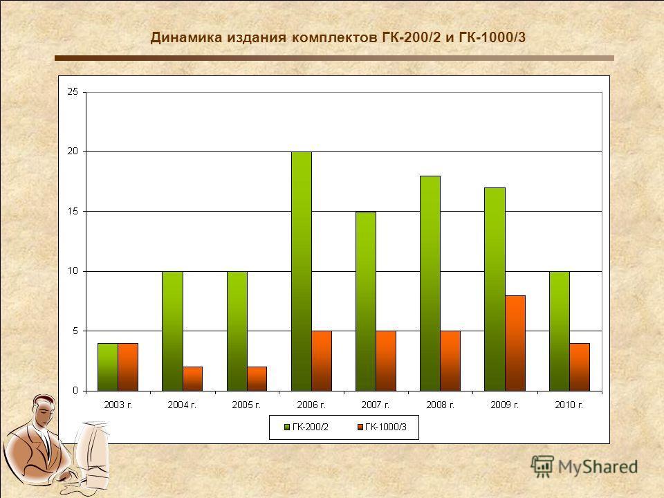 Динамика издания комплектов ГК-200/2 и ГК-1000/3