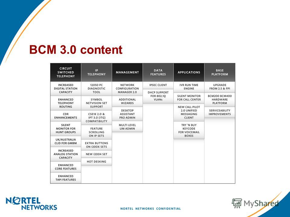 BCM 3.0 content