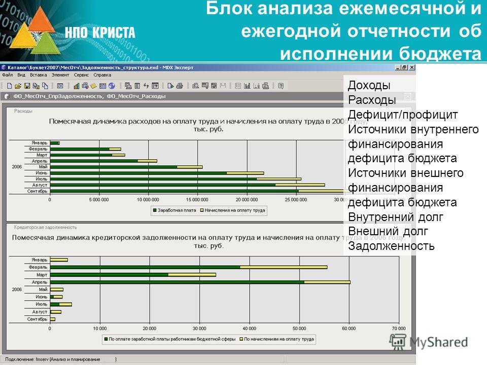 Блок анализа ежемесячной и ежегодной отчетности об исполнении бюджета Доходы Расходы Дефицит/профицит Источники внутреннего финансирования дефицита бюджета Источники внешнего финансирования дефицита бюджета Внутренний долг Внешний долг Задолженность