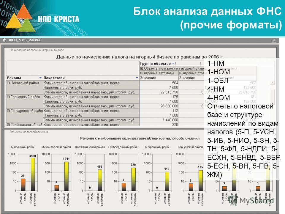 Блок анализа данных ФНС (прочие форматы) 1-НМ 1-НОМ 1-ОБЛ 4-НМ 4-НОМ Отчеты о налоговой базе и структуре начислений по видам налогов (5-П, 5-УСН, 5-ИБ, 5-НИО, 5-ЗН, 5- ТН, 5-ФЛ, 5-НДПИ, 5- ЕСХН, 5-ЕНВД, 5-ВБР, 5-ЕСН, 5-ВН, 5-ПВ, 5- ЖМ)
