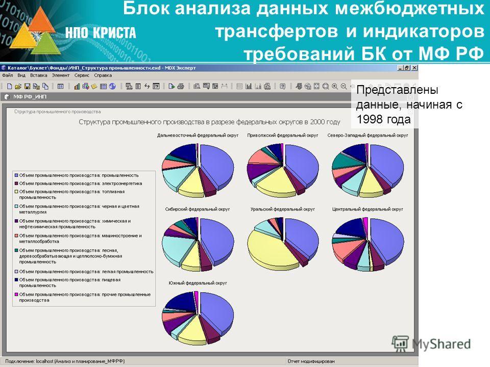 Блок анализа данных межбюджетных трансфертов и индикаторов требований БК от МФ РФ Представлены данные, начиная с 1998 года