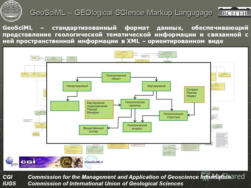 GeoSciML – GEOlogical SCIence Markup Langugage GeoSciML – стандартизованный формат данных, обеспечивающий представление геологической тематической информации и связанной с ней пространственной информации в XML – ориентированном виде CGICommission for