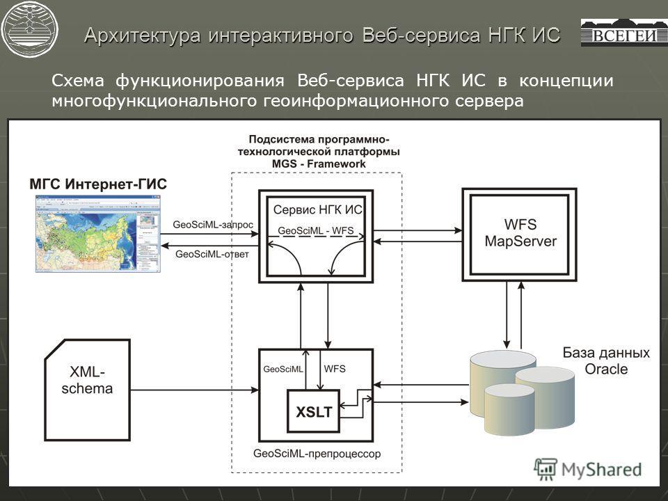 Архитектура интерактивного Веб-сервиса НГК ИС Схема функционирования Веб-сервиса НГК ИС в концепции многофункционального геоинформационного сервера