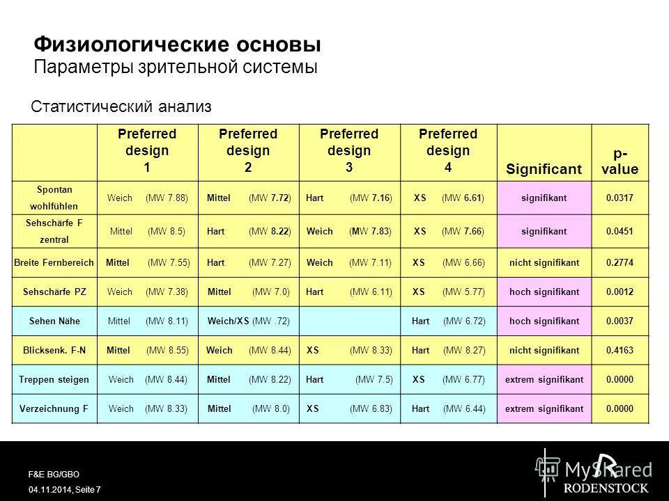 04.11.2014, Seite 7 F&E BG/GBO Физиологические основы Параметры зрительной системы Preferred design 1 Preferred design 2 Preferred design 3 Preferred design 4 Significant p- value Spontan wohlfühlen Weich (MW 7.88)Mittel (MW 7.72)Hart (MW 7.16)XS (MW