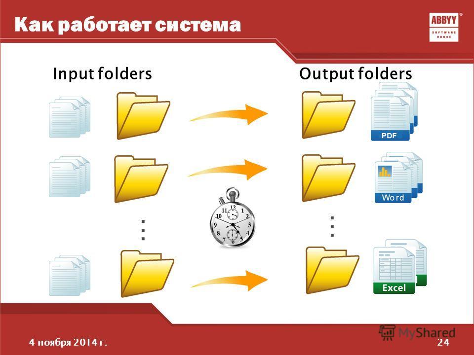 244 ноября 2014 г. Как работает система............ Input foldersOutput folders