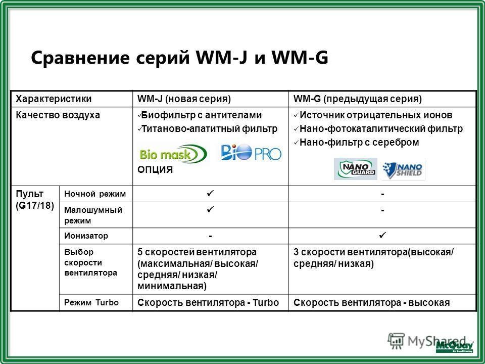 Сравнение серий WM-J и WM-G ХарактеристикиWM-J (новая серия)WM-G (предыдущая серия) Качество воздуха Биофильтр с антителами Титаново-апатитный фильтр ОПЦИЯ Источник отрицательных ионов Нано-фотокаталитический фильтр Нано-фильтр с серебром Пульт (G17/