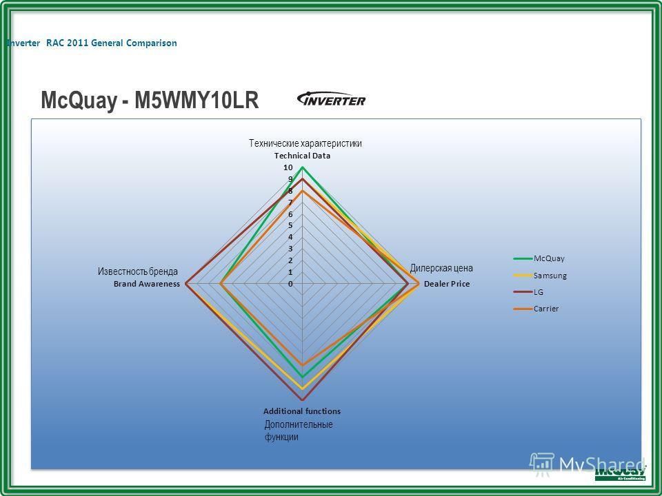 Inverter RAC 2011 General Comparison McQuay - M5WMY10LR Известность бренда Технические характеристики Дилерская цена Дополнительные функции