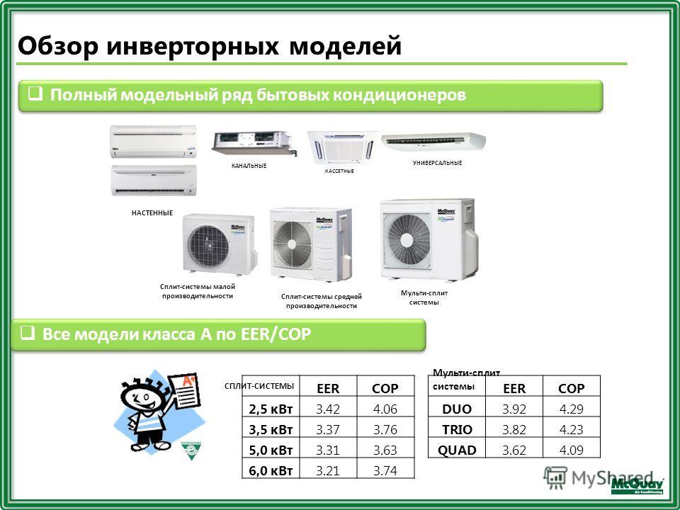 Обзор инверторных моделей EERCOP 2,5 к Вт 3.424.06 3,5 к Вт 3.373.76 5,0 к Вт 3.313.63 6,0 к Вт 3.213.74 Полный модельный ряд бытовых кондиционеров КАССЕТНЫЕ КАНАЛЬНЫЕ УНИВЕРСАЛЬНЫЕ НАСТЕННЫЕ Сплит-системы малой производительности Сплит-системы средн