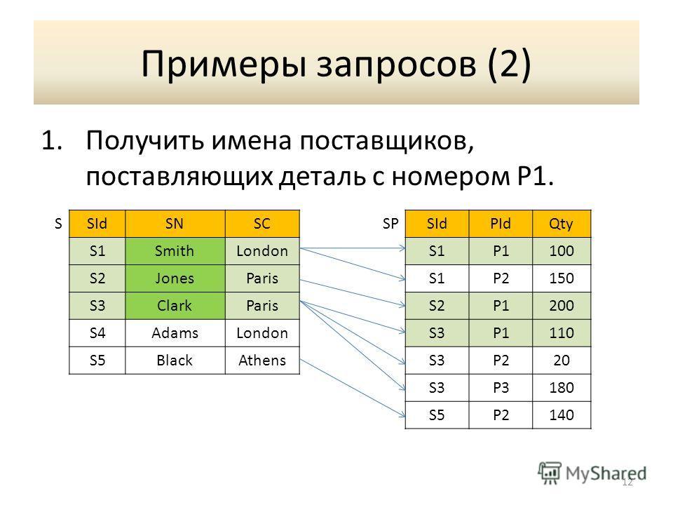 Примеры запросов (2) 1. Получить имена поставщиков, поставляющих деталь с номером P1. 12 SSIdSNSCSPSIdPIdQty S1SmithLondonS1P1100 S2JonesParisS1P2150 S3ClarkParisS2P1200 S4AdamsLondonS3P1110 S5BlackAthensS3P220 S3P3180 S5P2140