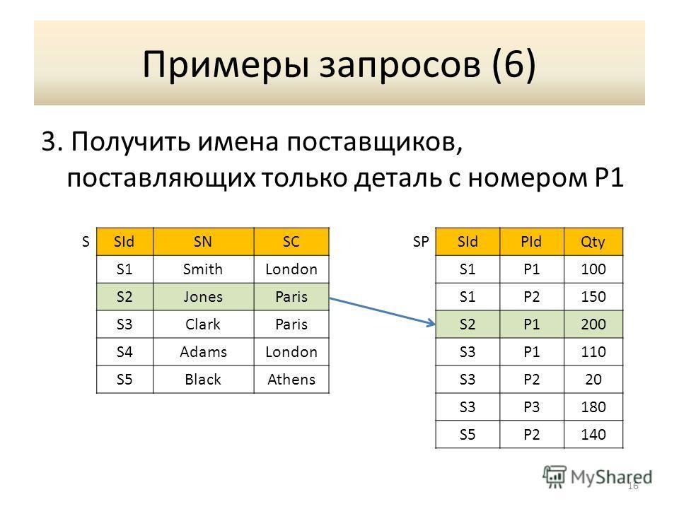 Примеры запросов (6) 3. Получить имена поставщиков, поставляющих только деталь с номером P1 16 SSIdSNSCSPSIdPIdQty S1SmithLondonS1P1100 S2JonesParisS1P2150 S3ClarkParisS2P1200 S4AdamsLondonS3P1110 S5BlackAthensS3P220 S3P3180 S5P2140
