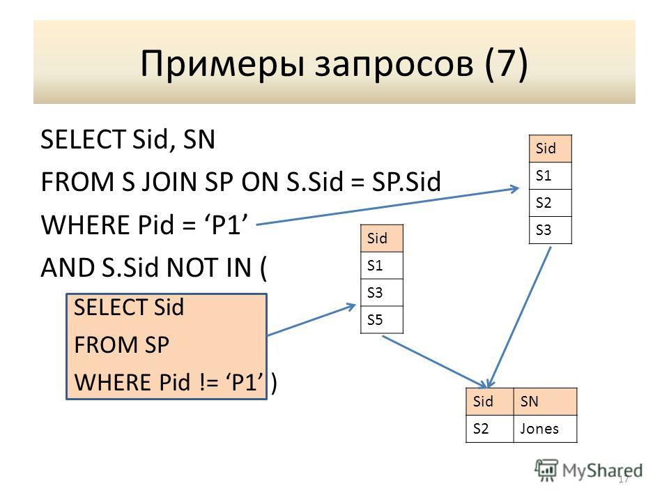 Примеры запросов (7) SELECT Sid, SN FROM S JOIN SP ON S.Sid = SP.Sid WHERE Pid = P1 AND S.Sid NOT IN ( SELECT Sid FROM SP WHERE Pid != P1 ) 17 Sid S1 S2 S3 Sid S1 S3 S5 SidSN S2Jones