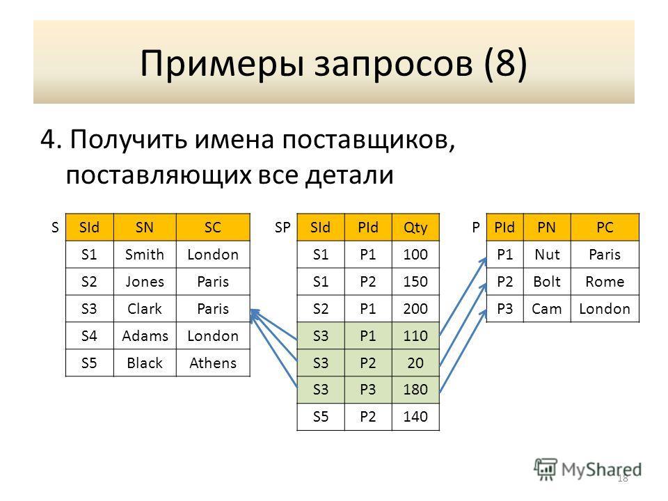 Примеры запросов (8) 4. Получить имена поставщиков, поставляющих все детали 18 SSIdSNSCSPSIdPIdQtyPPIdPNPC S1SmithLondonS1P1100P1NutParis S2JonesParisS1P2150P2BoltRome S3ClarkParisS2P1200P3CamLondon S4AdamsLondonS3P1110 S5BlackAthensS3P220 S3P3180 S5