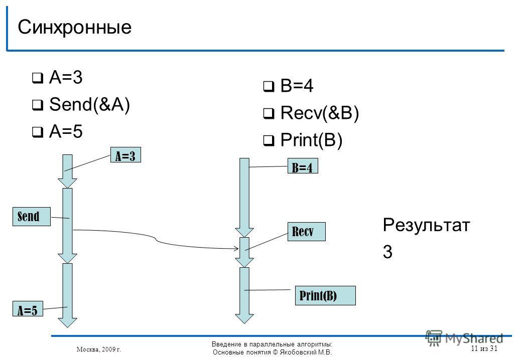 A=3 Send(&A) A=5 Синхронные Москва, 2009 г. Введение в параллельные алгоритмы: Основные понятия © Якобовский М.В. B=4 Recv(&B) Print(B) Send Recv Print(B) A=5 B=4 A=3 Результат 3 11 из 31