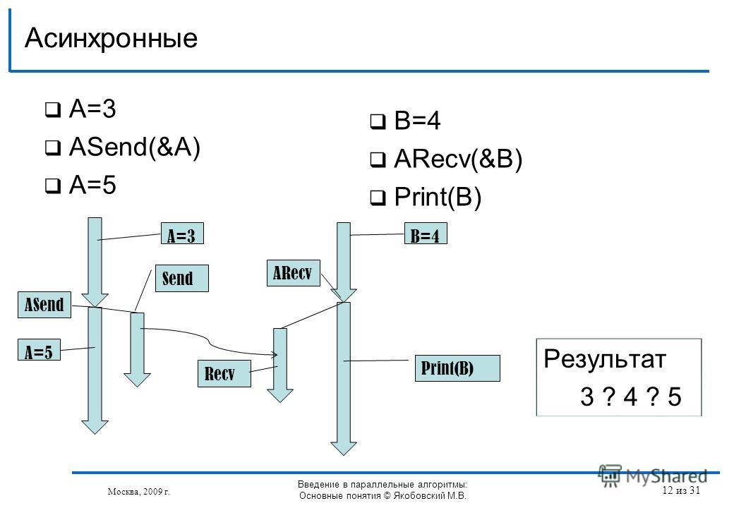 A=3 АSend(&A) A=5 Асинхронные Москва, 2009 г. Введение в параллельные алгоритмы: Основные понятия © Якобовский М.В. B=4 АRecv(&B) Print(B) Send ASend Recv ARecv Print(B) A=5 B=4 Результат 3 ? 4 ? 5 A=3 12 из 31