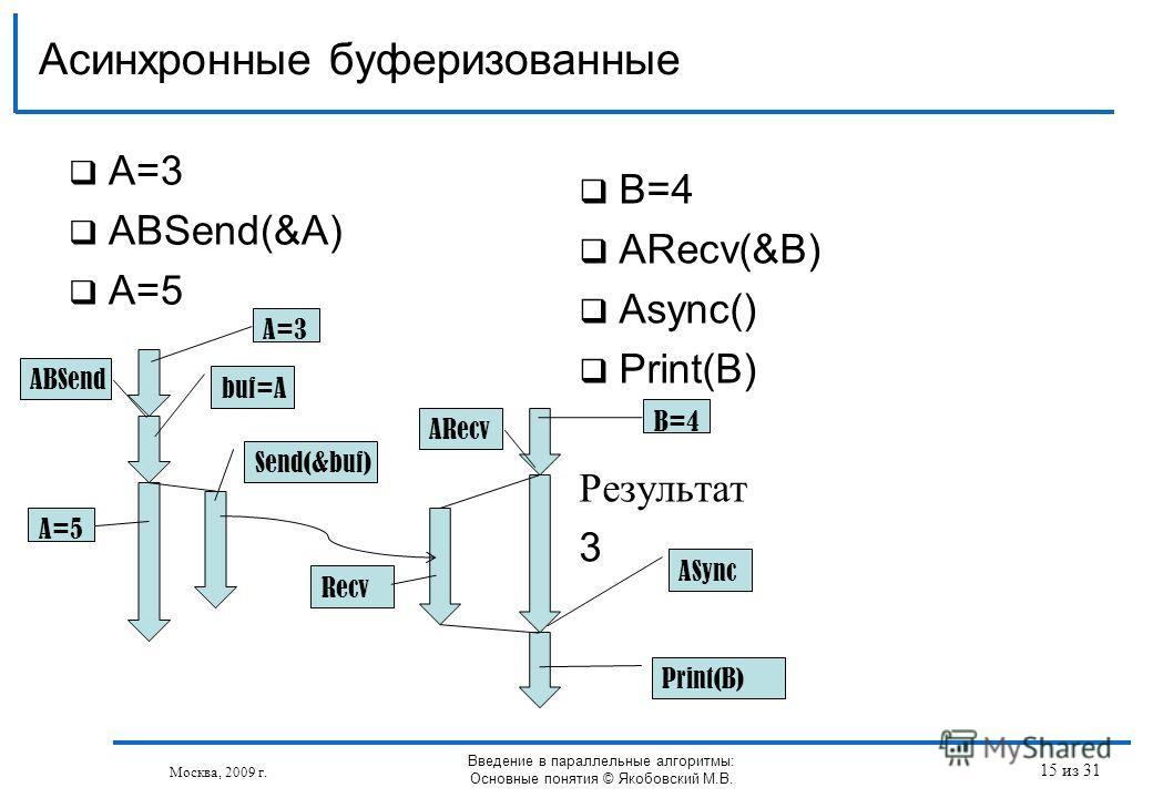A=3 АBSend(&A) A=5 Асинхронные буферизованные Москва, 2009 г. Введение в параллельные алгоритмы: Основные понятия © Якобовский М.В. B=4 АRecv(&B) Async() Print(B) Результат 3 Send(&buf) ABSend ASync Recv ARecv Print(B) A=5 buf=A A=3 B=4 15 из 31